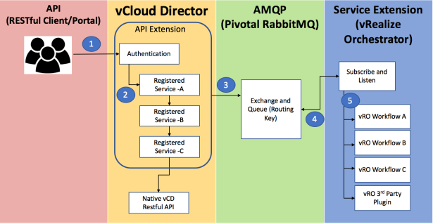 vCD API