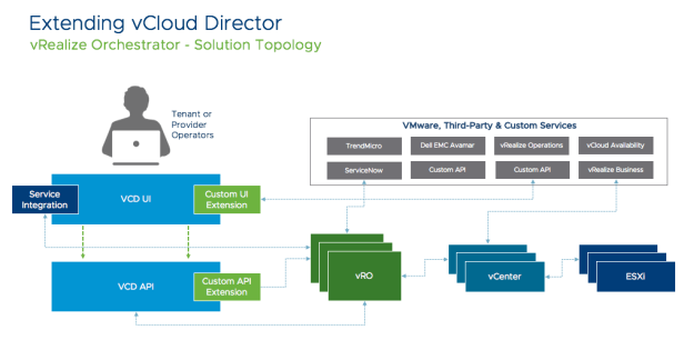 How to install and start to use VMware vRealize Orchestrator