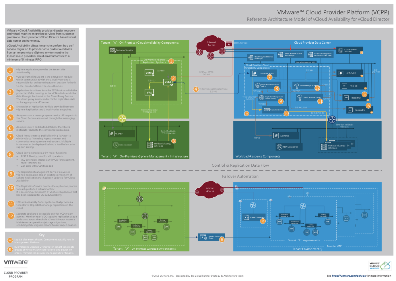 vCloud Availability for vCloud Director 2 0 (DR2C) Reference